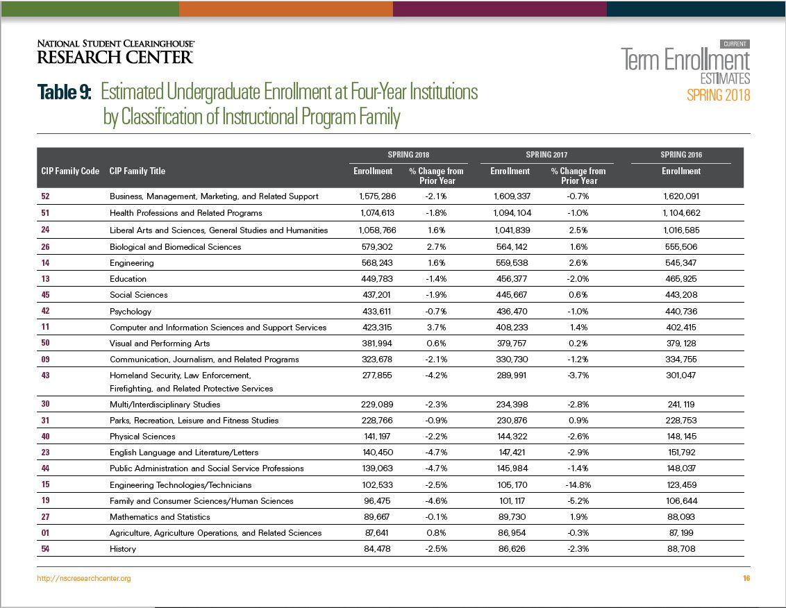Enrollment estimates